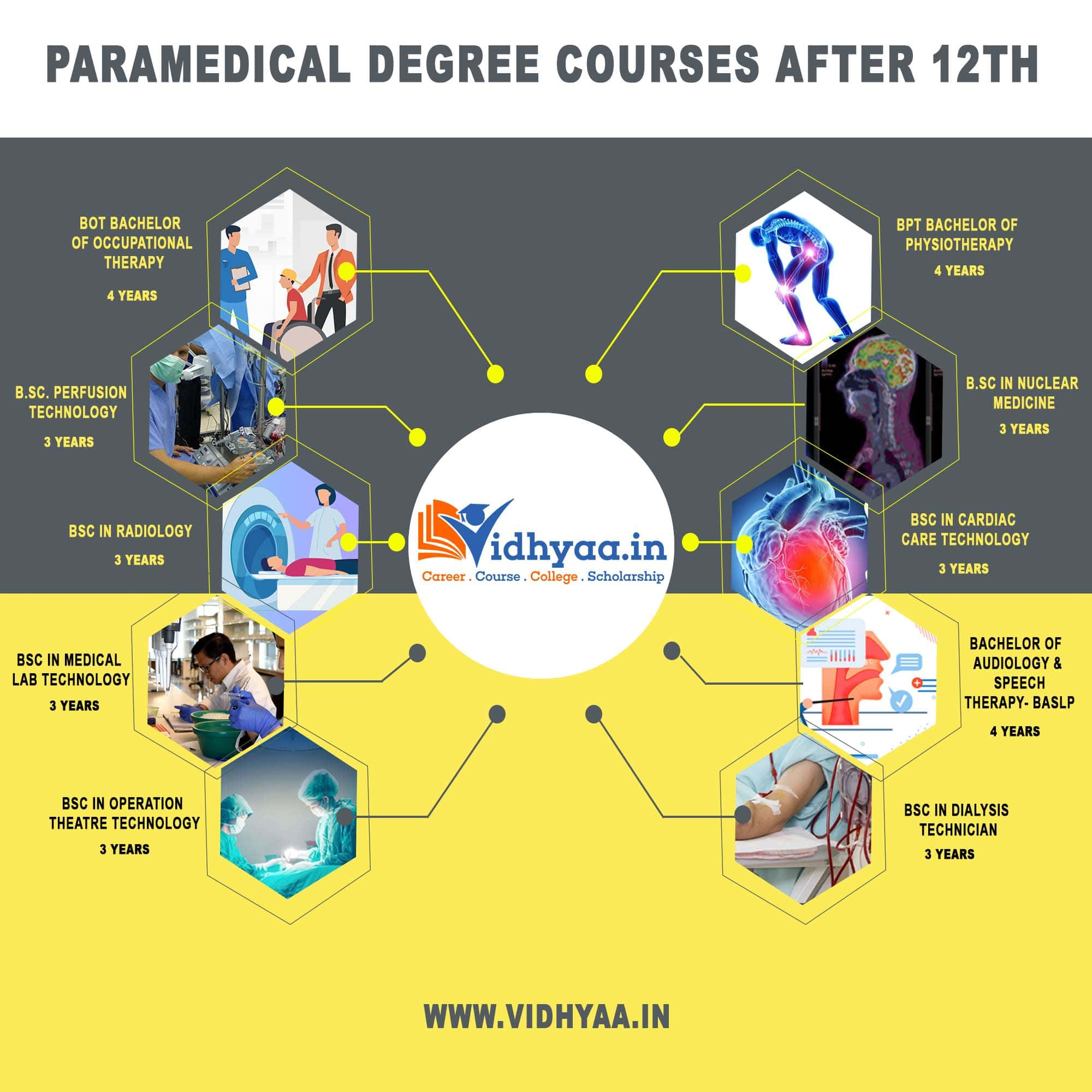 Paramedical Degree Courses List After 12th